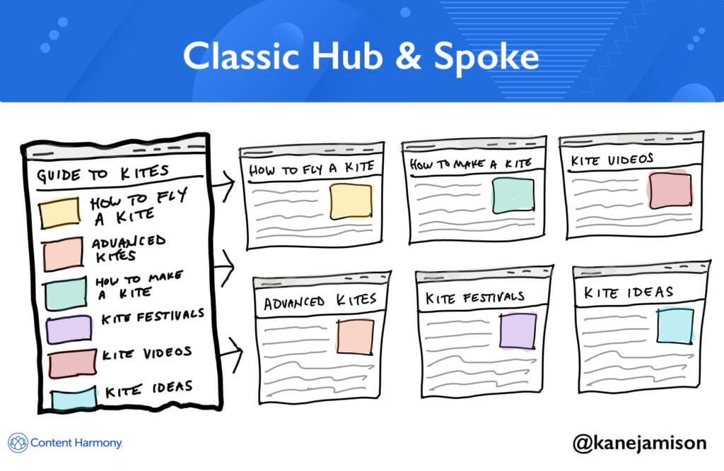 Types of Content Hubs: 5 Approaches & 30+ Examples